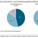 Social Media Marketing in KMU – Zahlen und Fakten