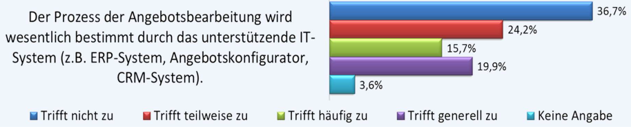 Angebotsmanagement_Studie